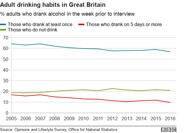 Pubs in danger: Six charts on how the British drink