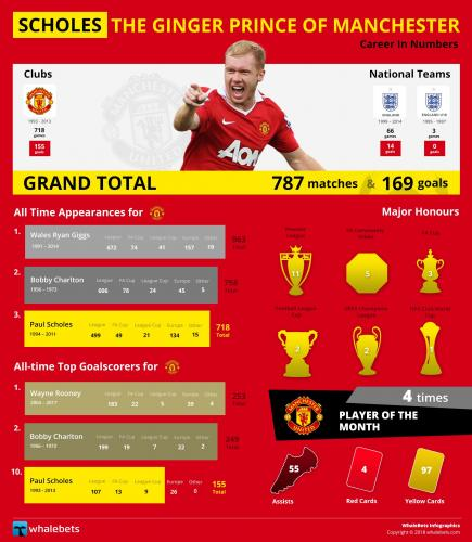 Scholes-The-Ginger-Prince-of-Manchester.jpg